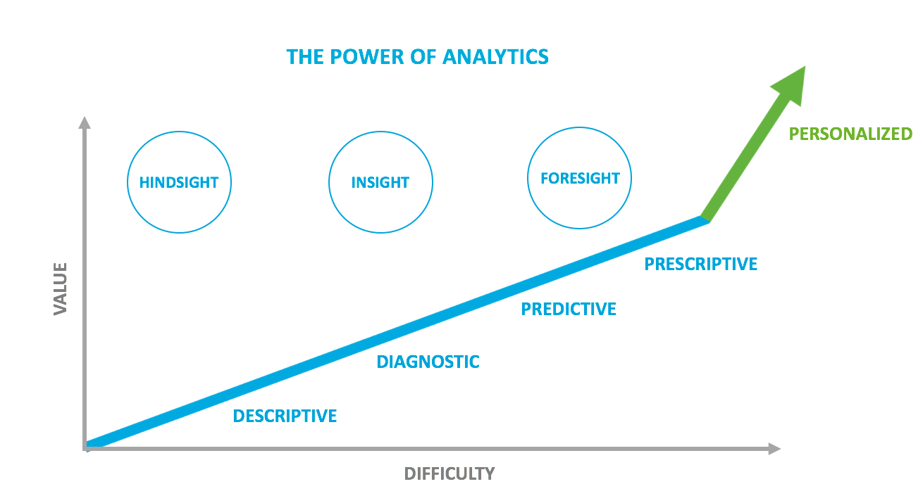 Power of Analytics from AHIP.png